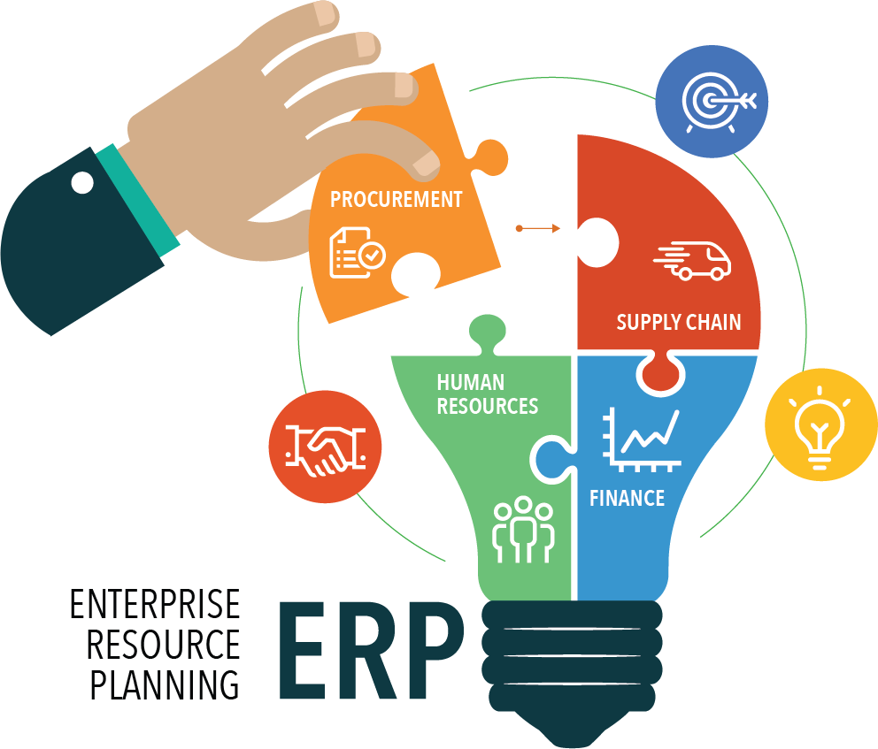 Erp India Erp Software Development Company India Erp