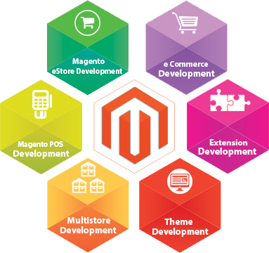 Magento Development Company Delhi India, Magento Developers Delhi, Magento Support India, Magento Development Company India, Magento Development India, Magento Developers India, Magento Development Company, Magento Website Development, Magento Development Services, Magento Web Design, Magento Ecommerce Development India, Magento Development Services India, Magento Web Development India
